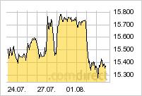 NASDAQ 100 in den letzten 10 Tagen